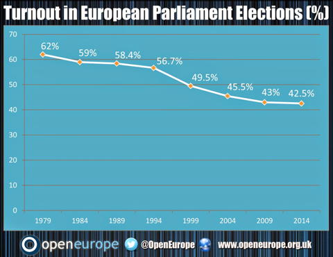 Open_Europe_EP_Turnout